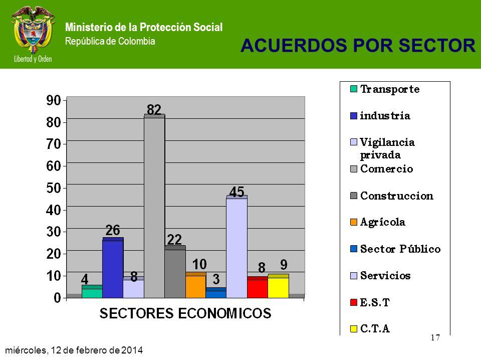 Ministerio de la Protección Social República de Colombia 17 miércoles, 12 de febrero de 2014 17 ACUERDOS POR SECTOR