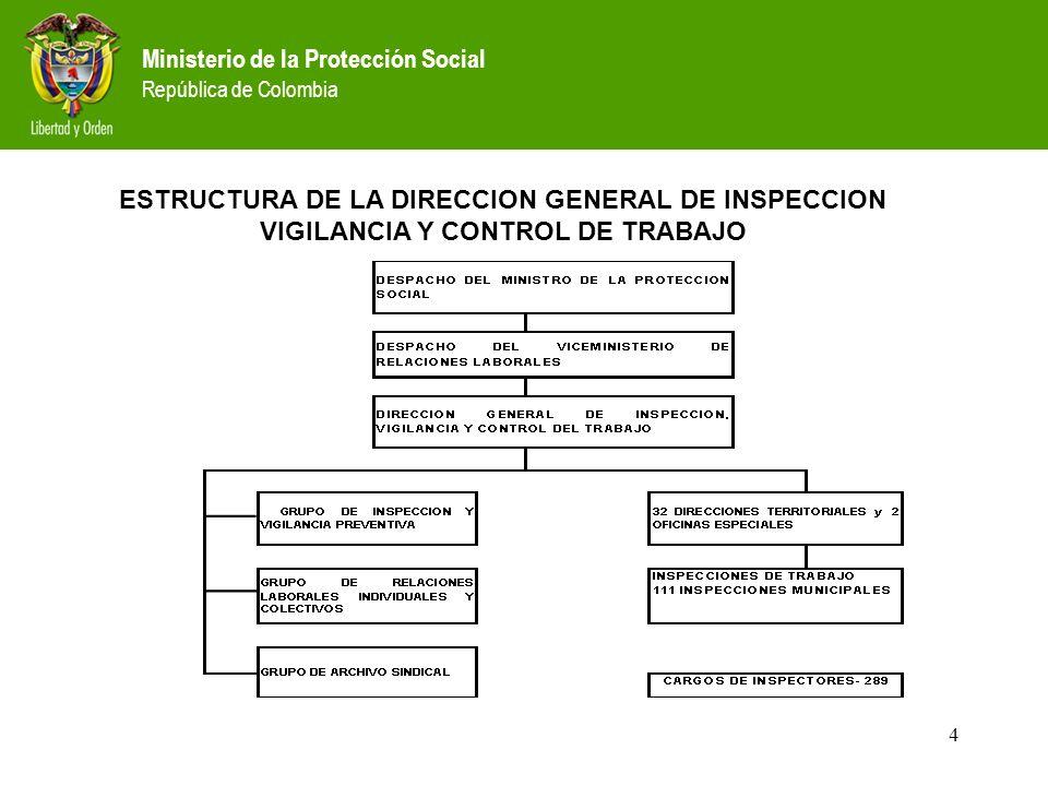 Ministerio de la Protección Social República de Colombia 4 ESTRUCTURA DE LA DIRECCION GENERAL DE INSPECCION VIGILANCIA Y CONTROL DE TRABAJO