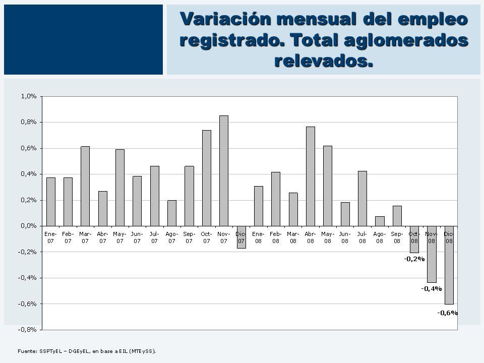 Variación mensual del empleo registrado. Total aglomerados relevados.