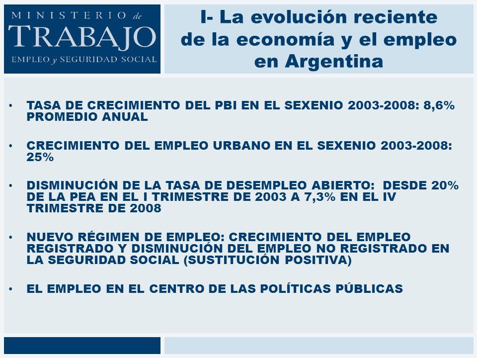 I- La evolución reciente de la economía y el empleo en Argentina TASA DE CRECIMIENTO DEL PBI EN EL SEXENIO 2003-2008: 8,6% PROMEDIO ANUAL CRECIMIENTO DEL EMPLEO URBANO EN EL SEXENIO 2003-2008: 25% DISMINUCIÓN DE LA TASA DE DESEMPLEO ABIERTO: DESDE 20% DE LA PEA EN EL I TRIMESTRE DE 2003 A 7,3% EN EL IV TRIMESTRE DE 2008 NUEVO RÉGIMEN DE EMPLEO: CRECIMIENTO DEL EMPLEO REGISTRADO Y DISMINUCIÓN DEL EMPLEO NO REGISTRADO EN LA SEGURIDAD SOCIAL (SUSTITUCIÓN POSITIVA) EL EMPLEO EN EL CENTRO DE LAS POLÍTICAS PÚBLICAS