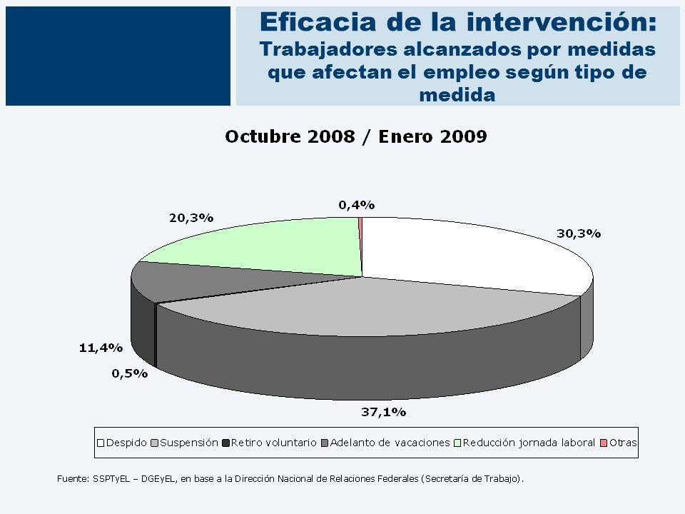 Eficacia de la intervención: Trabajadores alcanzados por medidas que afectan el empleo según tipo de medida