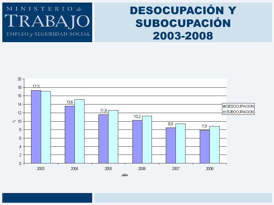 DESOCUPACIÓN Y SUBOCUPACIÓN 2003-2008