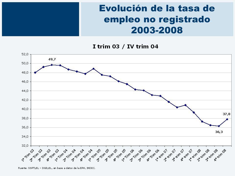 Evolución de la tasa de empleo no registrado 2003-2008