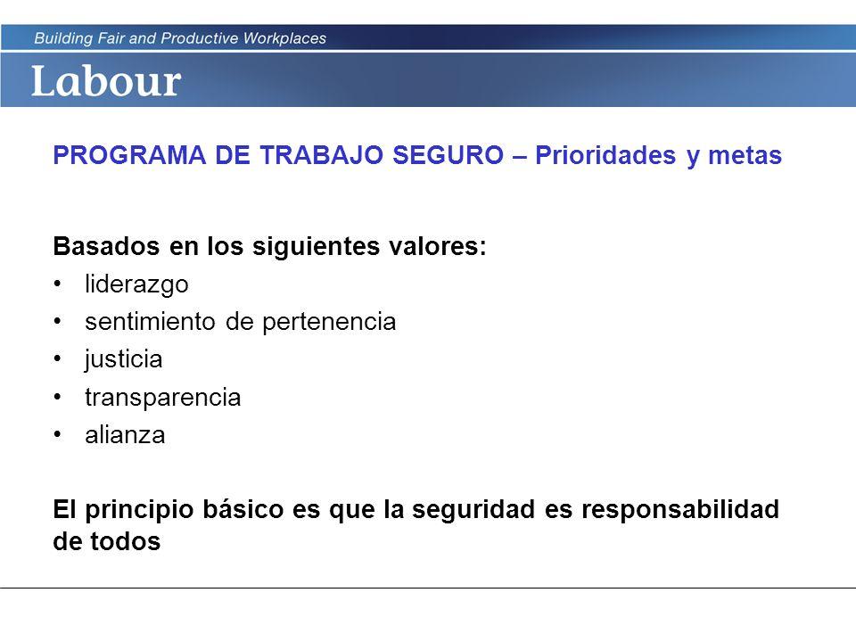 LABOUR PROGRAM PROGRAMA DE TRABAJO SEGURO – Prioridades y metas Basados en los siguientes valores: liderazgo sentimiento de pertenencia justicia trans