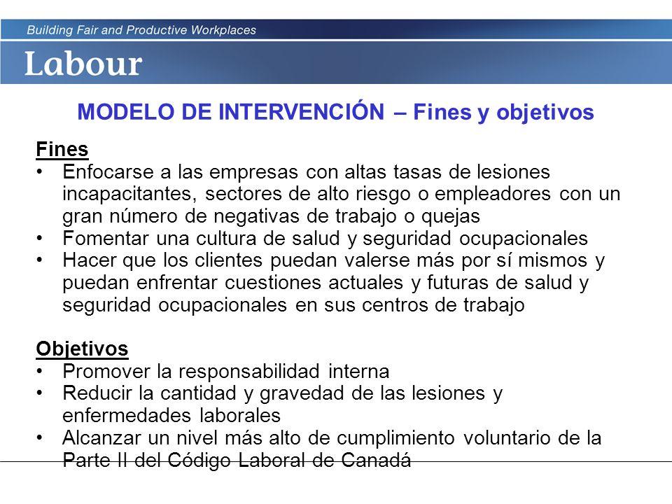 LABOUR PROGRAM MODELO DE INTERVENCIÓN – Fines y objetivos Fines Enfocarse a las empresas con altas tasas de lesiones incapacitantes, sectores de alto