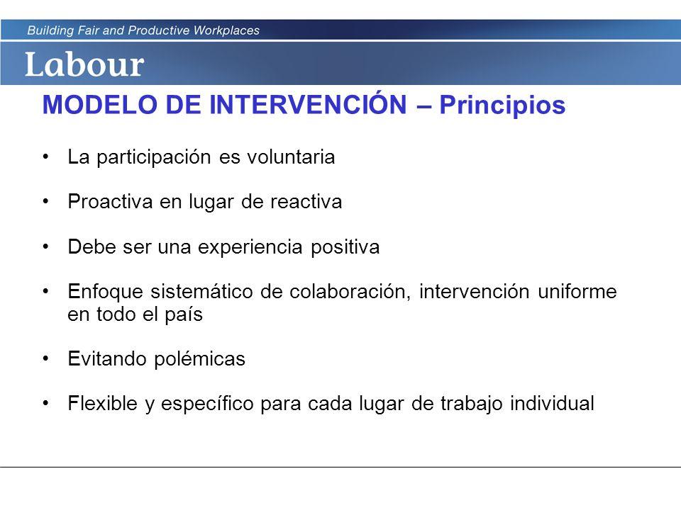LABOUR PROGRAM MODELO DE INTERVENCIÓN – Principios La participación es voluntaria Proactiva en lugar de reactiva Debe ser una experiencia positiva Enf