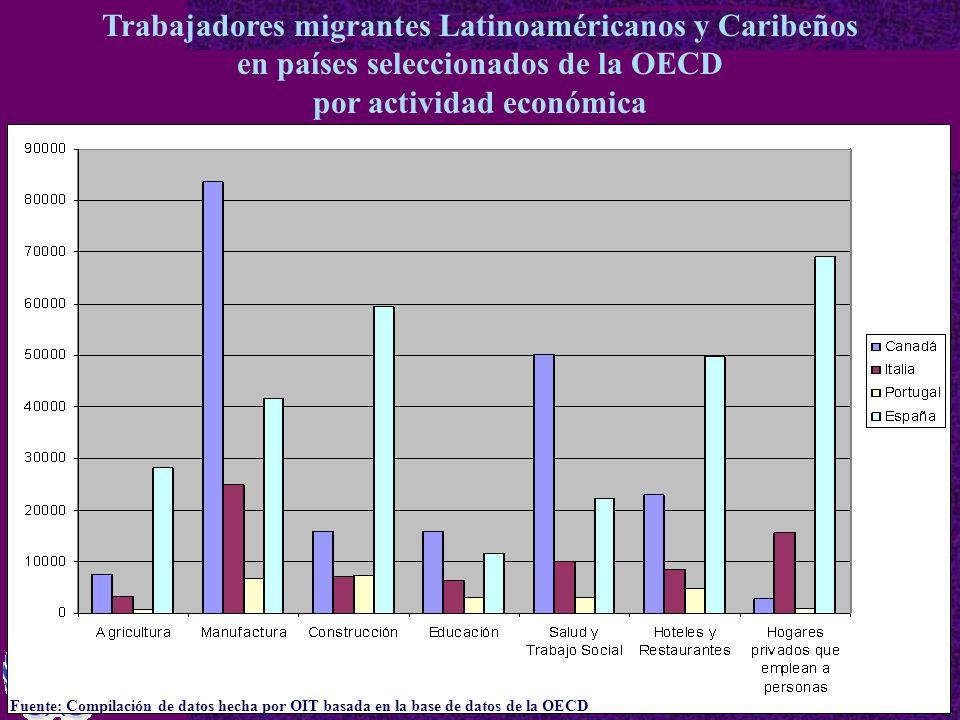 Trabajadores migrantes Latinoaméricanos y Caribeños en países seleccionados de la OECD por actividad económica Fuente: Compilación de datos hecha por OIT basada en la base de datos de la OECD