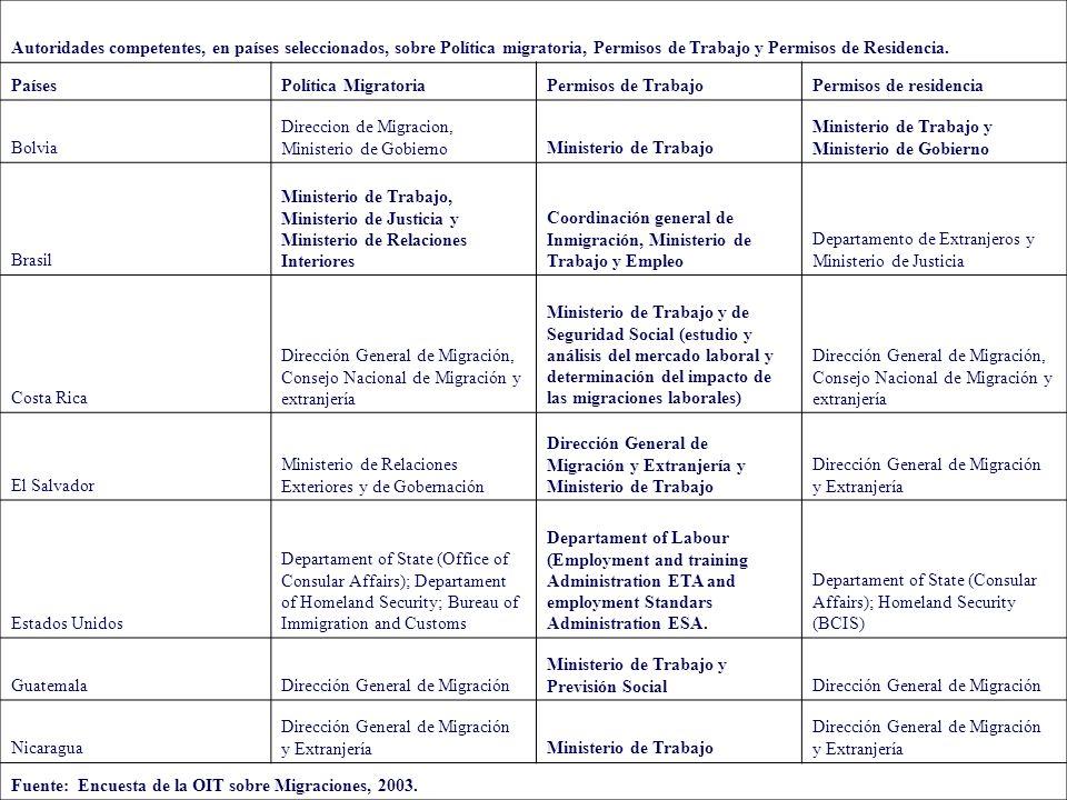 Autoridades competentes, en países seleccionados, sobre Política migratoria, Permisos de Trabajo y Permisos de Residencia.