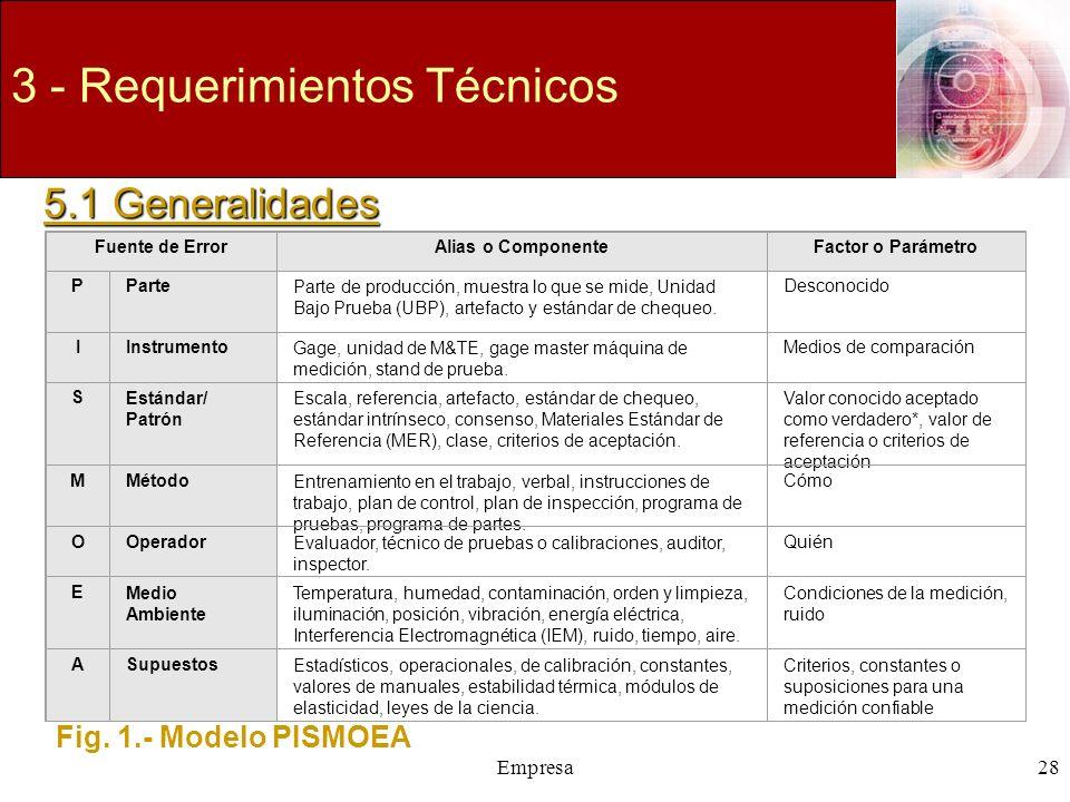 Empresa28 3 - Requerimientos Técnicos 5.1 Generalidades Fuente de ErrorAlias o ComponenteFactor o Parámetro PParteParte de producción, muestra lo que