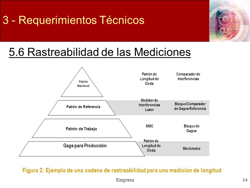 Empresa34 3 - Requerimientos Técnicos 5.6 Rastreabilidad de las Mediciones Patrón Nacional Patrón de Referencia Patrón de Trabajo Gage para Producción