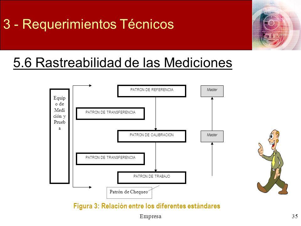 Empresa35 3 - Requerimientos Técnicos 5.6 Rastreabilidad de las Mediciones Equip o de Medi ción y Prueb a PATRON DE REFERENCIA PATRON DE TRANSFERENCIA