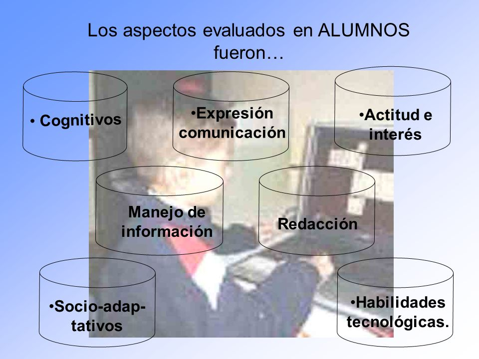 Los aspectos evaluados en ALUMNOS fueron… Cognitivos Expresión comunicación Actitud e interés Socio-adap- tativos Habilidades tecnológicas. Manejo de