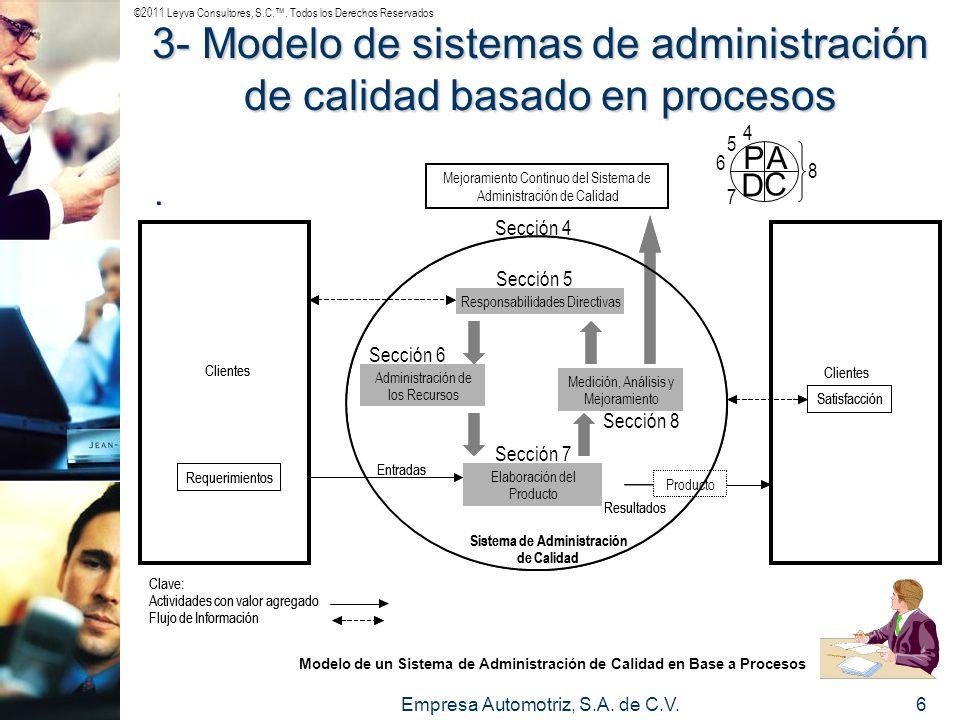 ©2011 Leyva Consultores, S.C.. Todos los Derechos Reservados Empresa Automotriz, S.A. de C.V.6 3- Modelo de sistemas de administración de calidad basa