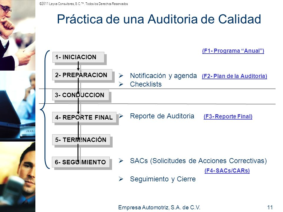 ©2011 Leyva Consultores, S.C.. Todos los Derechos Reservados Empresa Automotriz, S.A. de C.V.11 Práctica de una Auditoria de Calidad (F1- Programa Anu