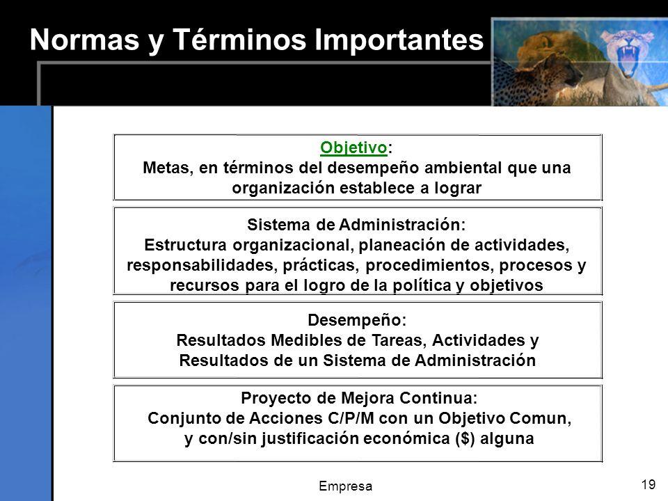 Empresa 19 Normas y Términos Importantes Objetivo: Metas, en términos del desempeño ambiental que una organización establece a lograr Desempeño: Resultados Medibles de Tareas, Actividades y Resultados de un Sistema de Administración Proyecto de Mejora Continua: Conjunto de Acciones C/P/M con un Objetivo Comun, y con/sin justificación económica ($) alguna Sistema de Administración: Estructura organizacional, planeación de actividades, responsabilidades, prácticas, procedimientos, procesos y recursos para el logro de la política y objetivos