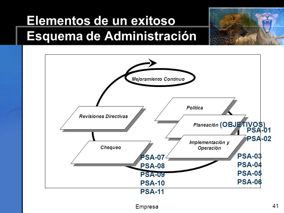 Empresa 41 Elementos de un exitoso Esquema de Administración Mejoramiento Continuo Política Planeación Implementación y Operación Chequeo Revisiones Directivas PSA-07 PSA-08 PSA-09 PSA-10 PSA-11 (OBJETIVOS) PSA-01 PSA-02 PSA-03 PSA-04 PSA-05 PSA-06