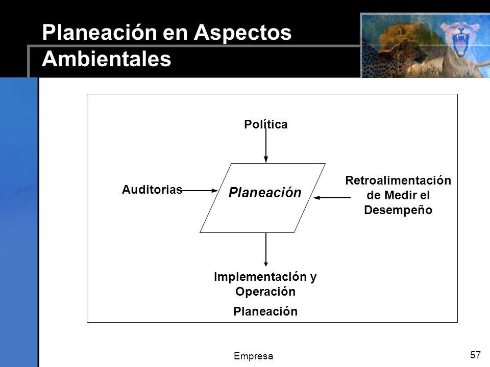 Empresa 57 Planeación en Aspectos Ambientales Implementación y Operación Planeación Política Auditorias Planeación Retroalimentación de Medir el Desem