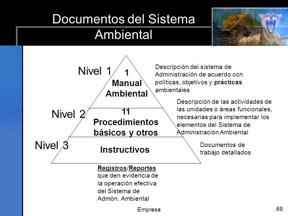 Empresa 69 Documentos del Sistema Ambiental 1 Manual Ambiental 11 Procedimientos básicos y otros Instructivos Nivel 1 Descripción del sistema de Administración de acuerdo con políticas, objetivos y prácticas ambientales Nivel 2 Nivel 3 Registros/Reportes que den evidencia de la operación efectiva del Sistema de Admón.