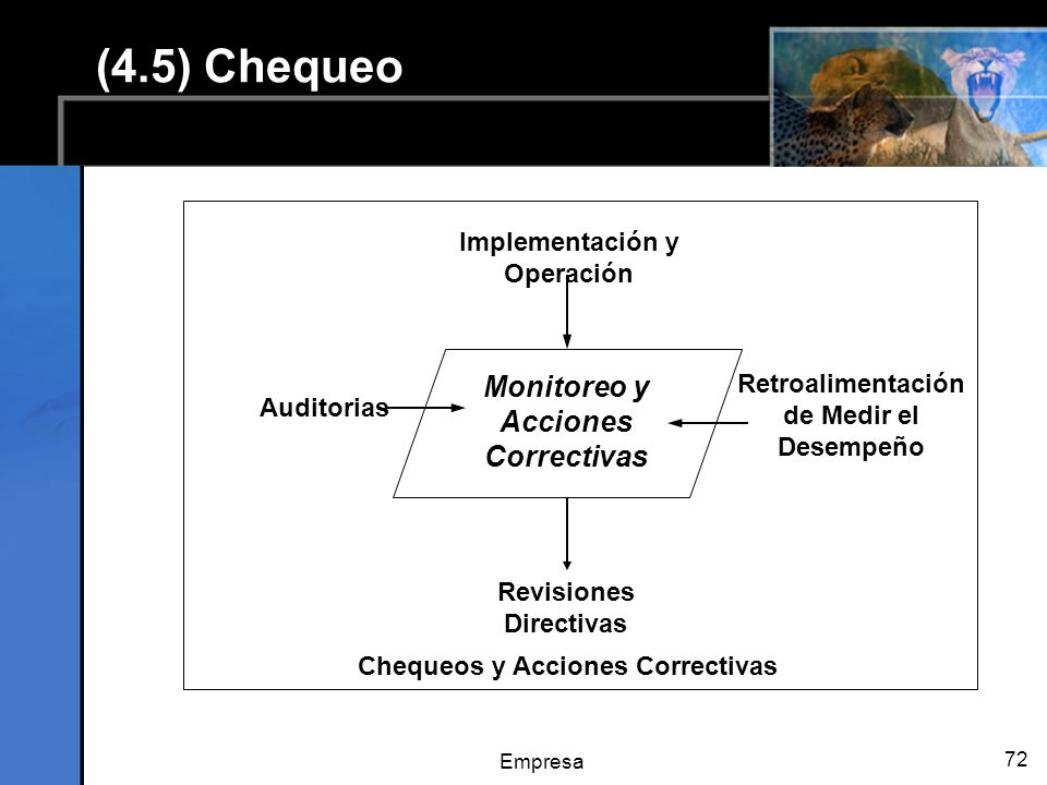 Empresa 72 Monitoreo y Acciones Correctivas Implementación y Operación Auditorias Revisiones Directivas Chequeos y Acciones Correctivas Retroalimentación de Medir el Desempeño (4.5) Chequeo