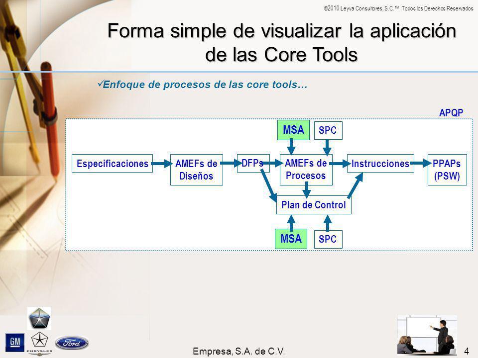 ©2010 Leyva Consultores, S.C.. Todos los Derechos Reservados Empresa, S.A. de C.V.4 Forma simple de visualizar la aplicación de las Core Tools Enfoque