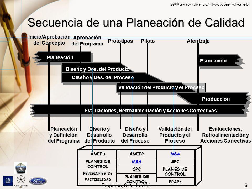 ©2010 Leyva Consultores, S.C.. Todos los Derechos Reservados Empresa, S.A. de C.V.6 Secuencia de una Planeación de Calidad AMEFD PLANES DE CONTROL REV