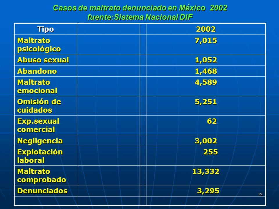 12 Casos de maltrato denunciado en México 2002 fuente:Sistema Nacional DIF Tipo2002 Maltrato psicológico 7,015 Abuso sexual 1,052 Abandono1,468 Maltra