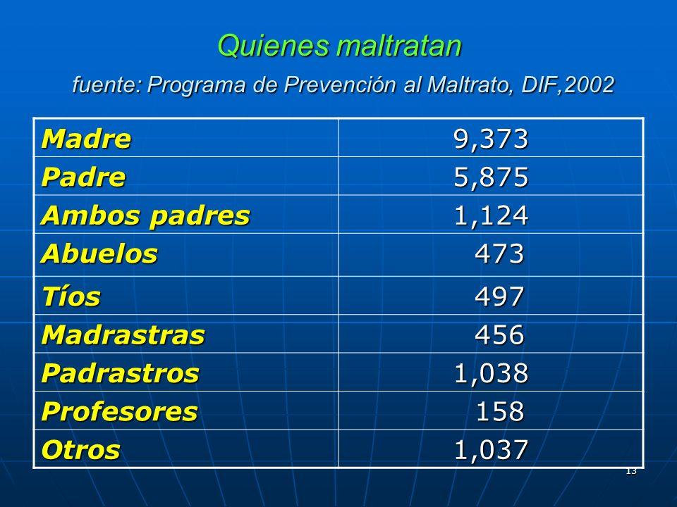 13 Quienes maltratan fuente: Programa de Prevención al Maltrato, DIF,2002 Madre9,373 Padre5,875 Ambos padres 1,124 Abuelos 473 473 Tíos 497 497 Madras