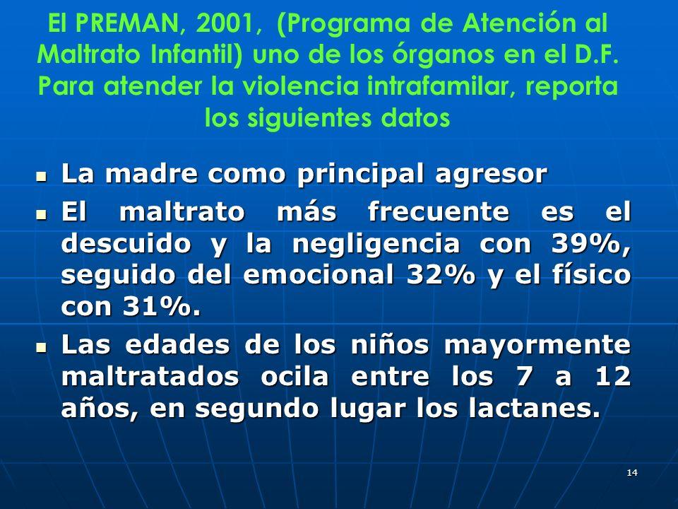 14 El PREMAN, 2001, (Programa de Atención al Maltrato Infantil) uno de los órganos en el D.F. Para atender la violencia intrafamilar, reporta los sigu