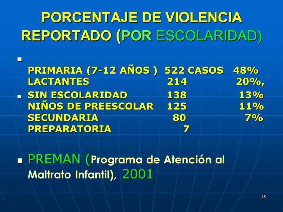15 PORCENTAJE DE VIOLENCIA REPORTADO ( POR ESCOLARIDAD) PRIMARIA (7-12 AÑOS ) 522 CASOS 48% LACTANTES 214 20%, PRIMARIA (7-12 AÑOS ) 522 CASOS 48% LAC