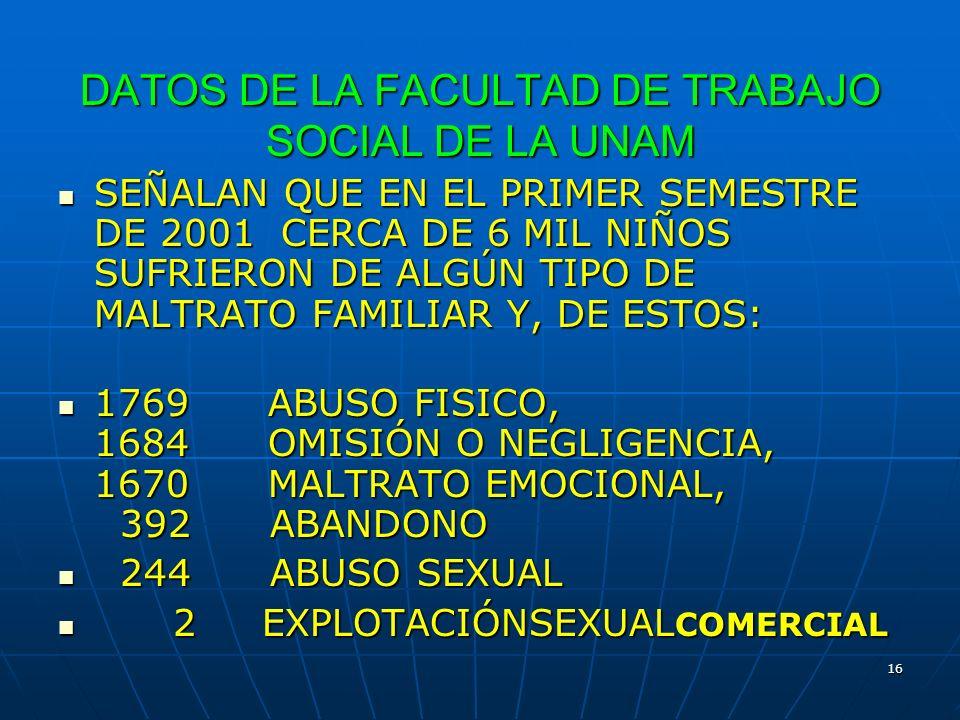 16 DATOS DE LA FACULTAD DE TRABAJO SOCIAL DE LA UNAM SEÑALAN QUE EN EL PRIMER SEMESTRE DE 2001 CERCA DE 6 MIL NIÑOS SUFRIERON DE ALGÚN TIPO DE MALTRAT