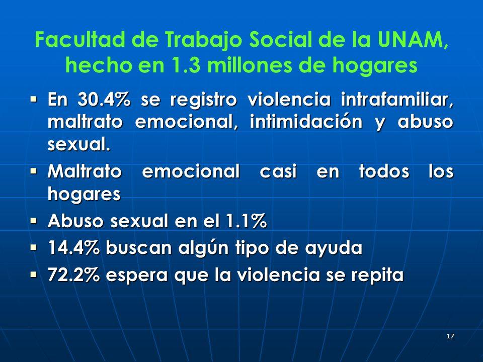 17 Facultad de Trabajo Social de la UNAM, hecho en 1.3 millones de hogares En 30.4% se registro violencia intrafamiliar, maltrato emocional, intimidac