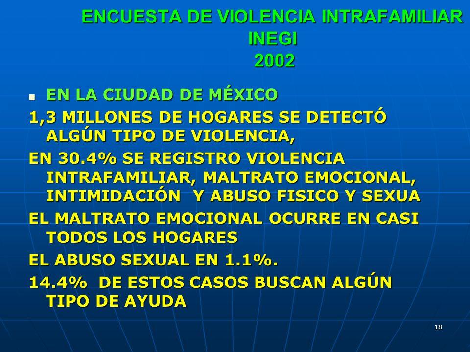 18 ENCUESTA DE VIOLENCIA INTRAFAMILIAR INEGI 2002 EN LA CIUDAD DE MÉXICO EN LA CIUDAD DE MÉXICO 1,3 MILLONES DE HOGARES SE DETECTÓ ALGÚN TIPO DE VIOLE