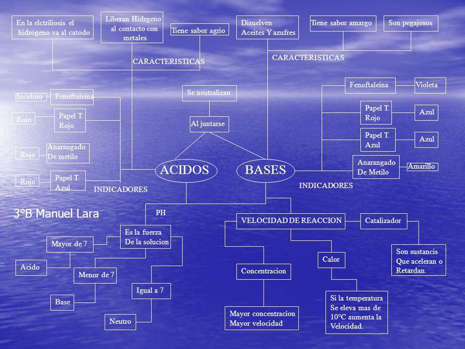 Ácidos y bases ácidosbases Tenen sabor agrio Tienen sabor amargo Liberan hidrogeno gaseoso Neutralizan los Efectos ácidos El papel tornasol Azul cambia a rojo El papel tornasol Rojo cambia azul 3°E Dayan-Erika