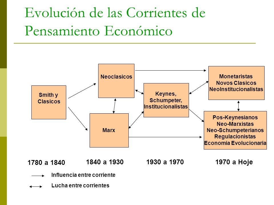 Evolución de las Corrientes de Pensamiento Económico Smith y Clasicos Neoclasicos Marx Keynes, Schumpeter, Institucionalistas Monetaristas Novos Clasi