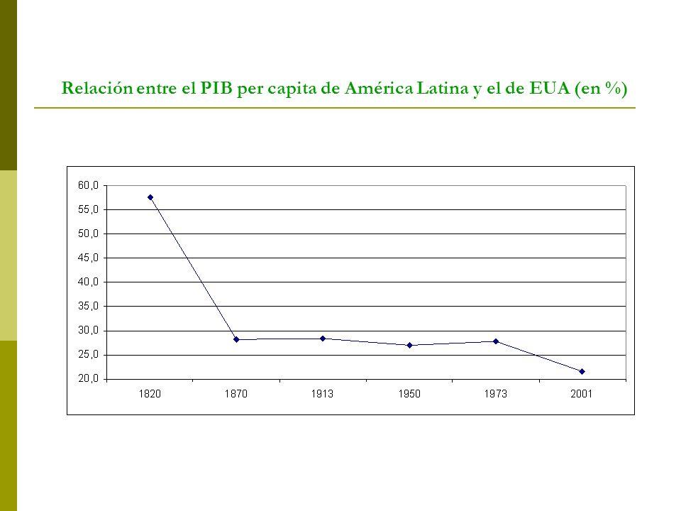Relación entre el PIB per capita de América Latina y el de EUA (en %)