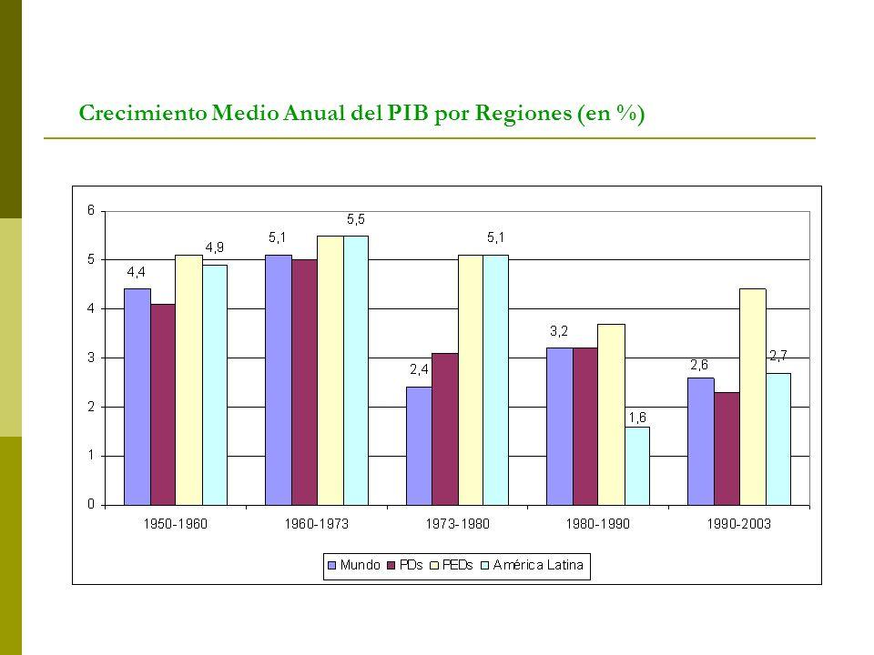 Crecimiento Medio Anual del PIB por Regiones (en %)