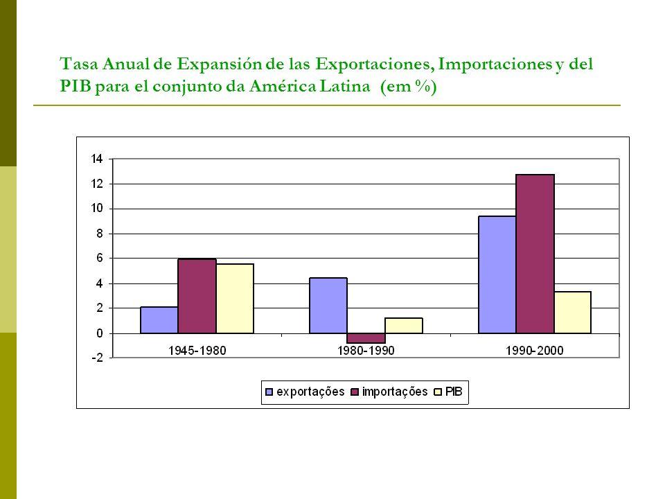 Tasa Anual de Expansión de las Exportaciones, Importaciones y del PIB para el conjunto da América Latina (em %)