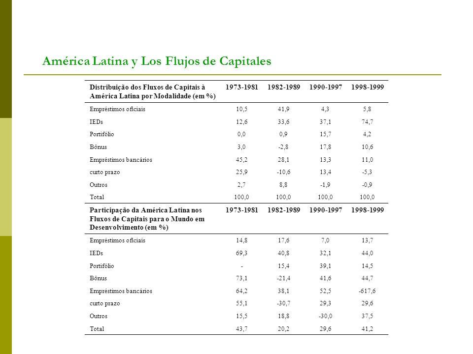 América Latina y Los Flujos de Capitales Distribuição dos Fluxos de Capitais à América Latina por Modalidade (em %) 1973-19811982-19891990-19971998-19