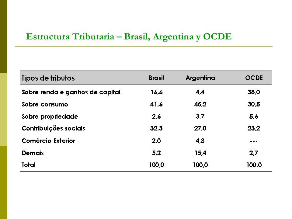 Estructura Tributaria – Brasil, Argentina y OCDE