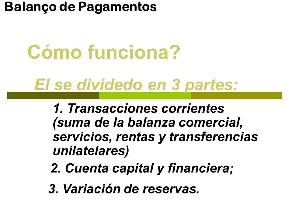 Balanço de Pagamentos Cómo funciona? El se dividedo en 3 partes: 1. Transacciones corrientes (suma de la balanza comercial, servicios, rentas y transf
