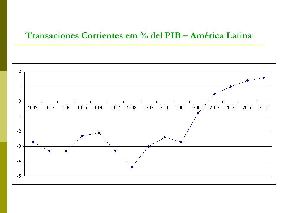 Transaciones Corrientes em % del PIB – América Latina