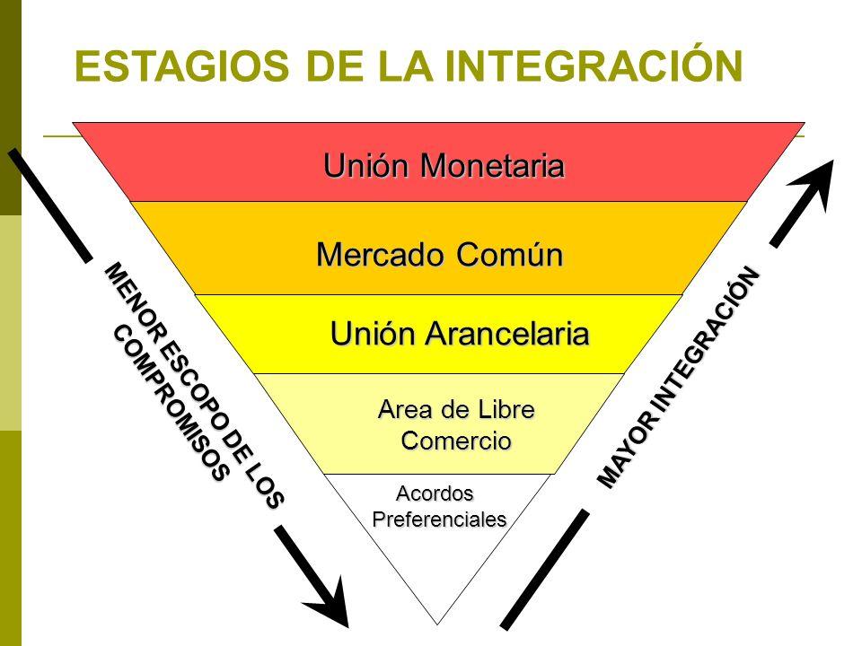 Unión Monetaria Mercado Común Unión Arancelaria Area de Libre Comercio AcordosPreferenciales MAYOR INTEGRACIÓN MENOR ESCOPO DE LOS COMPROMISOS ESTAGIO