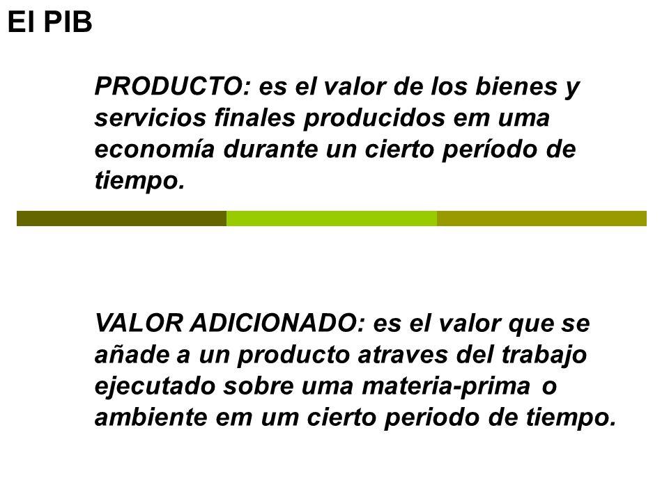 PRODUCTO: es el valor de los bienes y servicios finales producidos em uma economía durante un cierto período de tiempo. VALOR ADICIONADO: es el valor