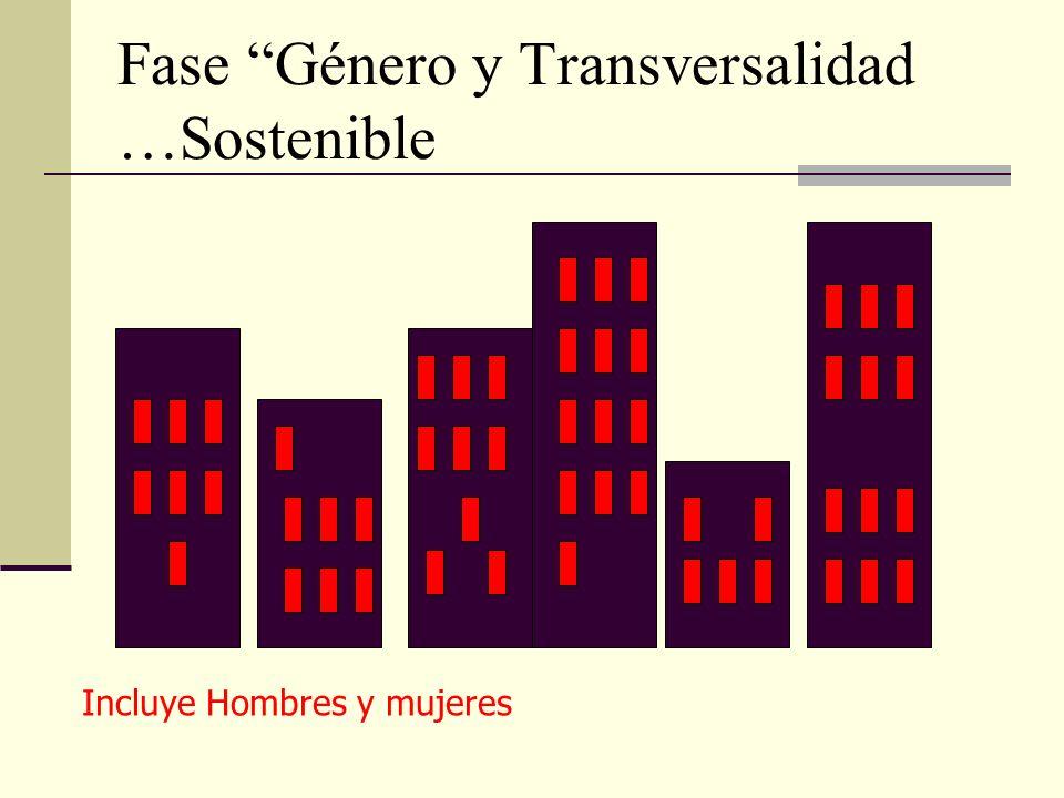 Fase Género y Transversalidad …Sostenible Incluye Hombres y mujeres In projects and activities