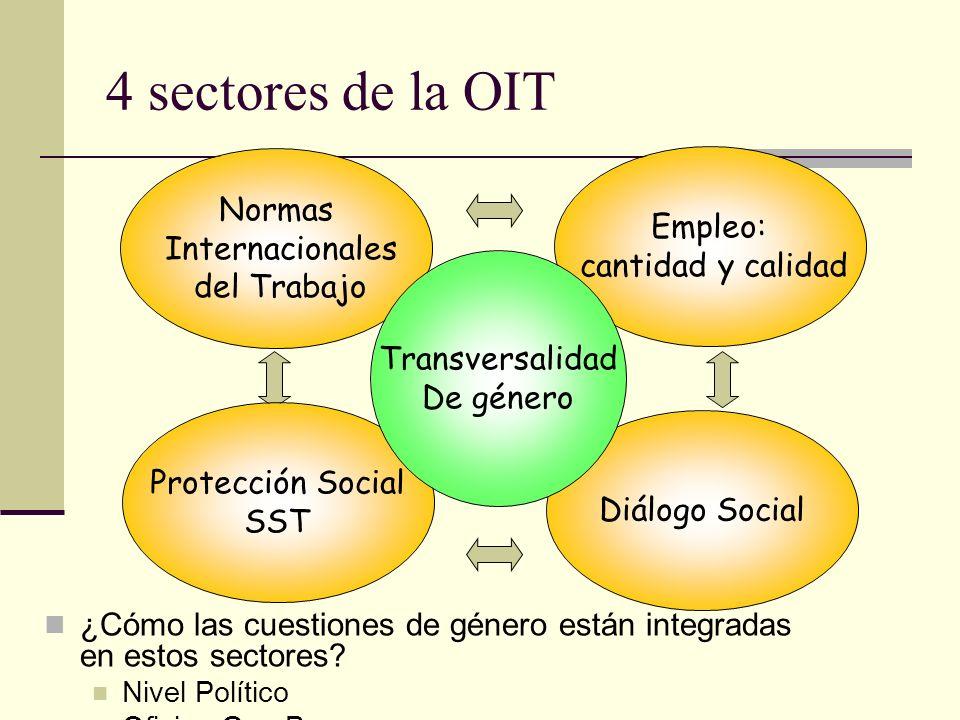 4 sectores de la OIT ¿Cómo las cuestiones de género están integradas en estos sectores? Nivel Político Oficina Gen Prom Normas Internacionales del Tra