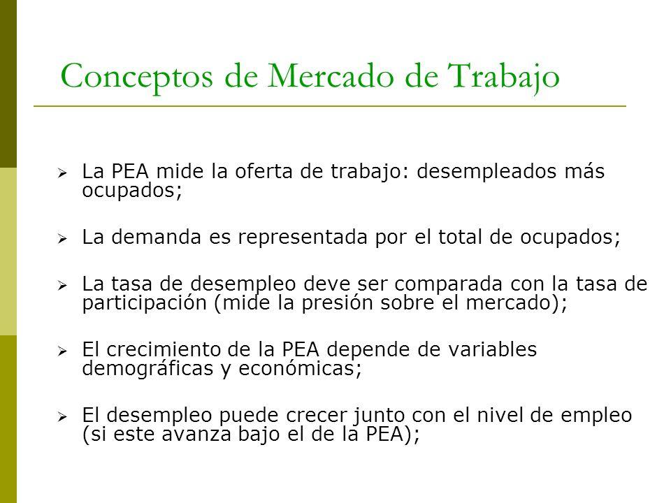 Conceptos de Mercado de Trabajo La PEA mide la oferta de trabajo: desempleados más ocupados; La demanda es representada por el total de ocupados; La t