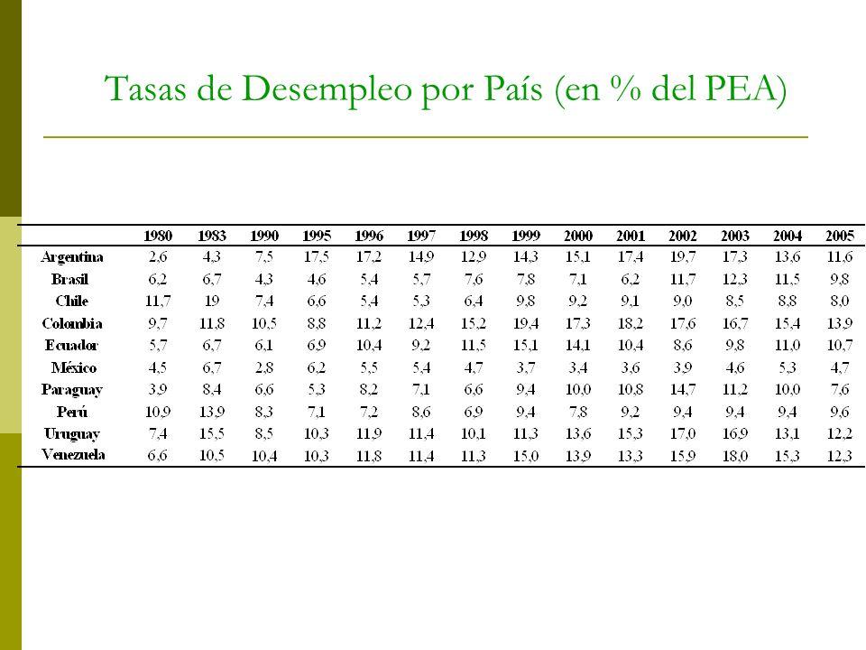 Tasas de Desempleo por País (en % del PEA)