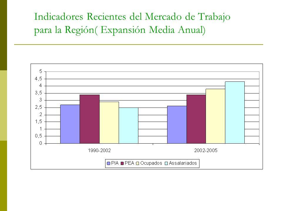 Indicadores Recientes del Mercado de Trabajo para la Región( Expansión Media Anual)