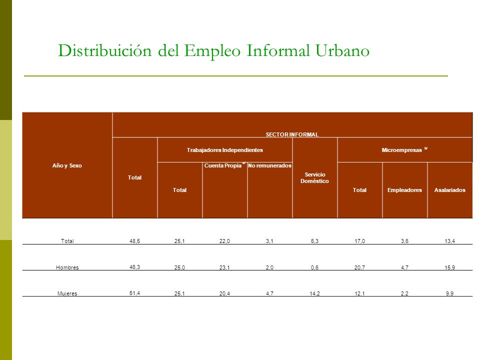 Distribuición del Empleo Informal Urbano Año y Sexo SECTOR INFORMAL Total Trabajadores Independientes Servicio Doméstico Microempresas b/ Total Cuenta