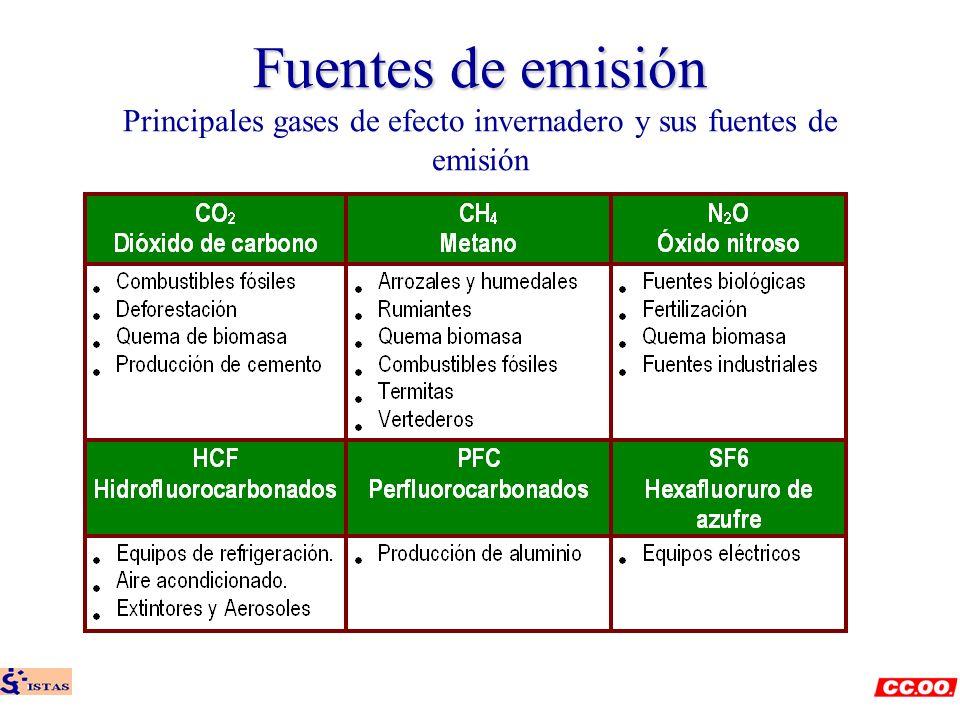 Fuentes de emisión Fuentes de emisión Principales gases de efecto invernadero y sus fuentes de emisión